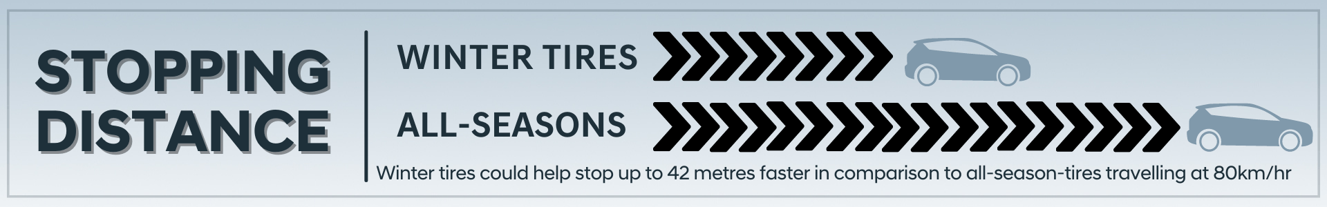 Stopping distance with winter tires Clarington